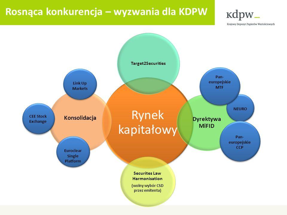 Rosnąca konkurencja – wyzwania dla KDPW