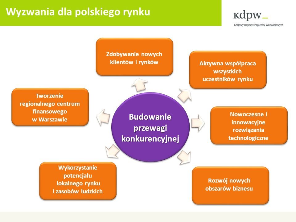 Wyzwania dla polskiego rynku