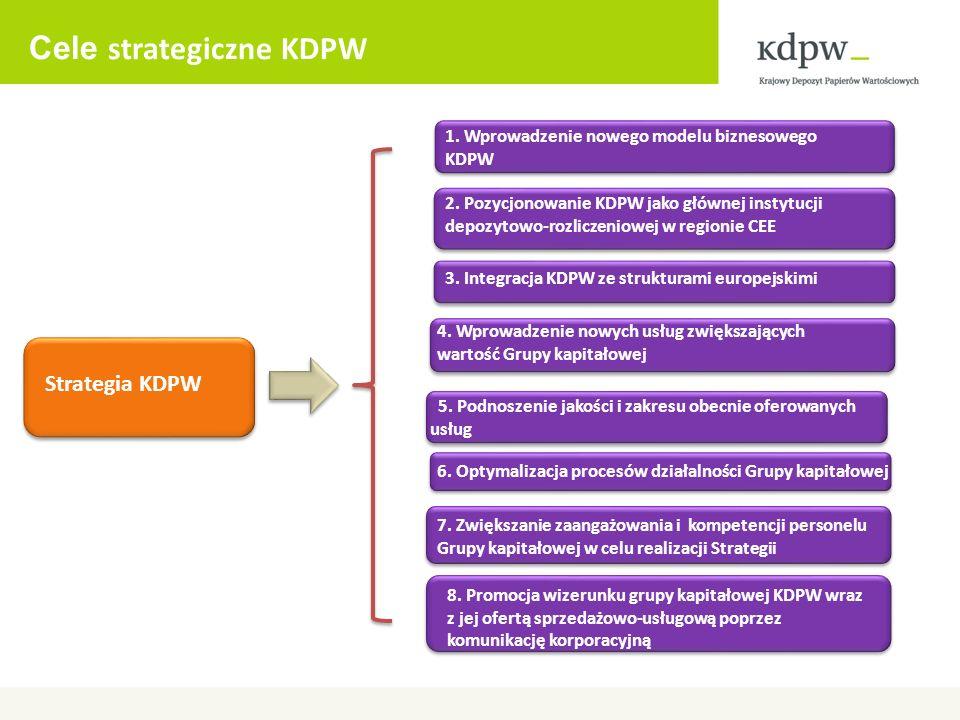 Cele strategiczne KDPW