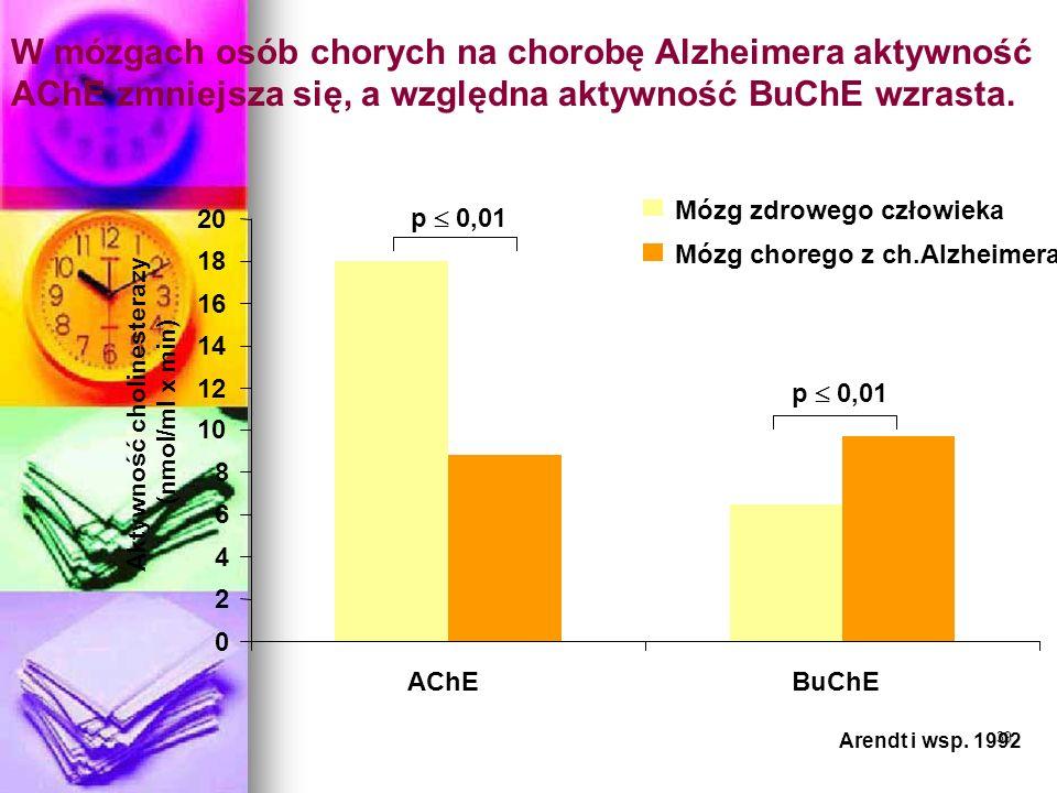 Aktywność cholinesterazy