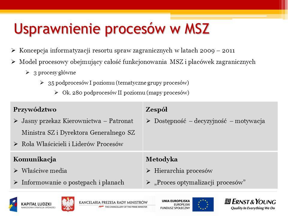 Usprawnienie procesów w MSZ