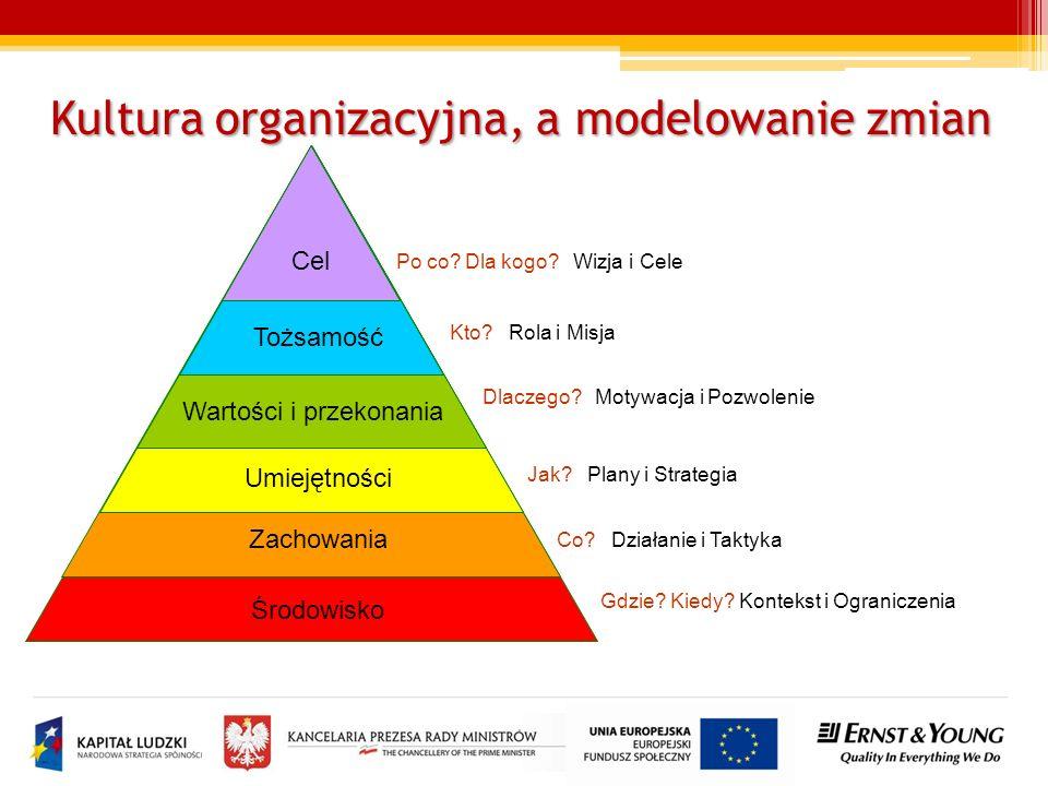 Kultura organizacyjna, a modelowanie zmian