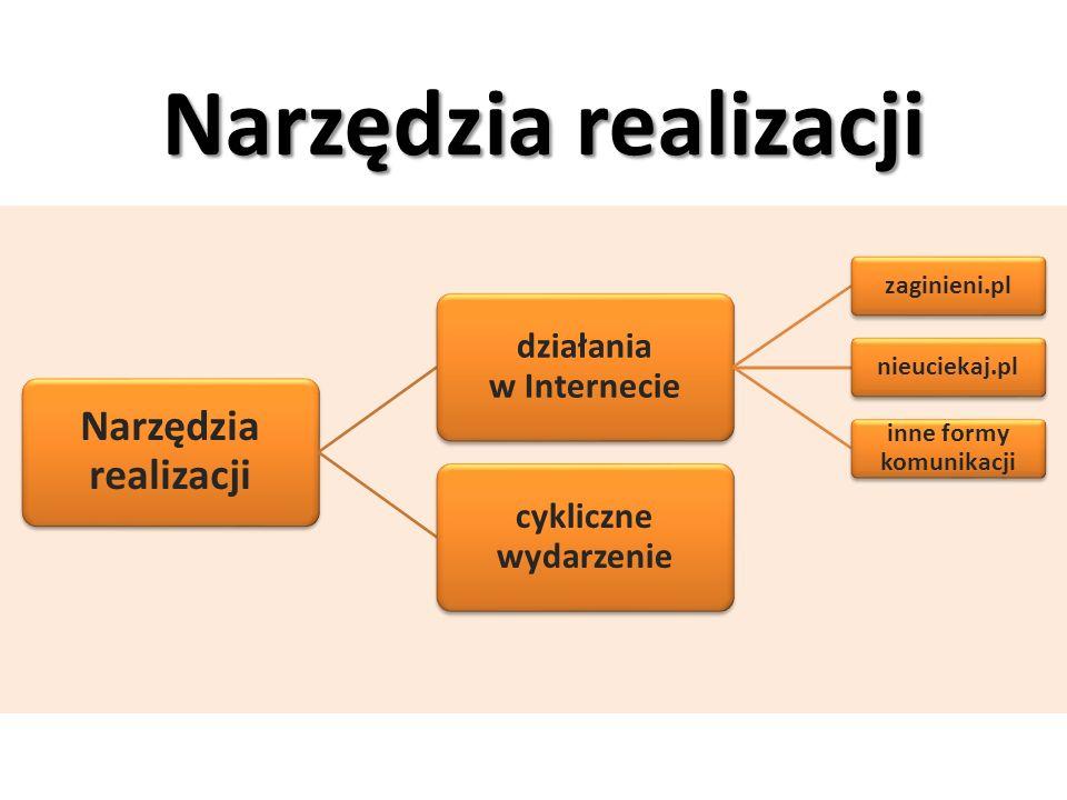 działania w Internecie inne formy komunikacji