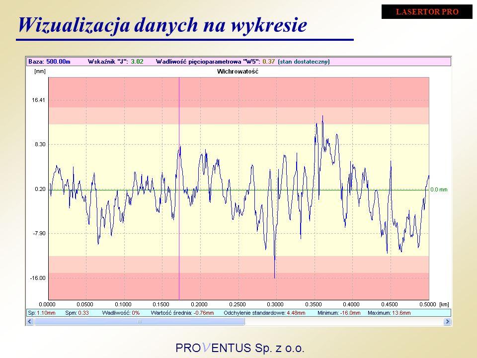 Wizualizacja danych na wykresie