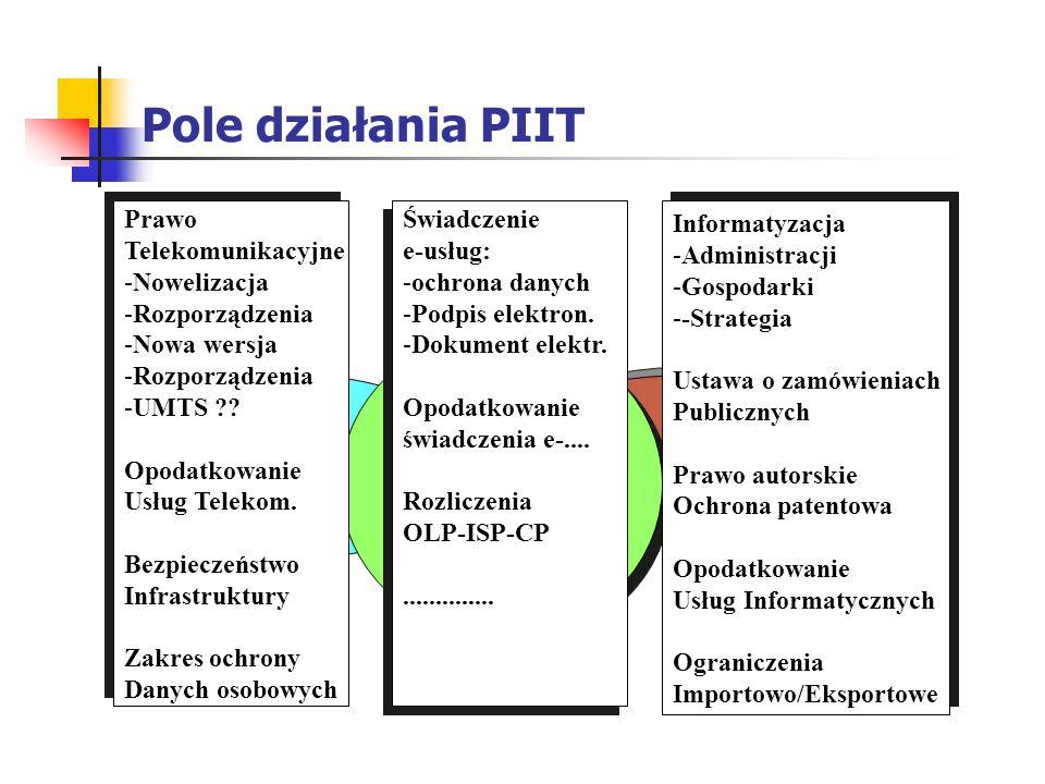 Pole działania PIIT Teleinformatyka Prawo Telekomunikacyjne