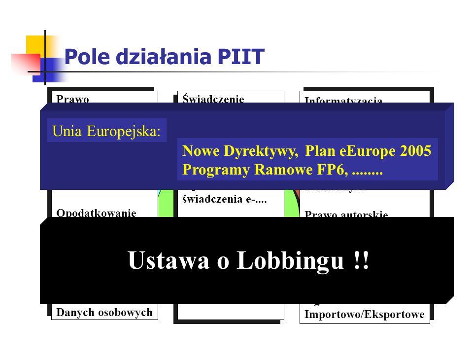 Ustawa o Lobbingu !! Pole działania PIIT Unia Europejska: