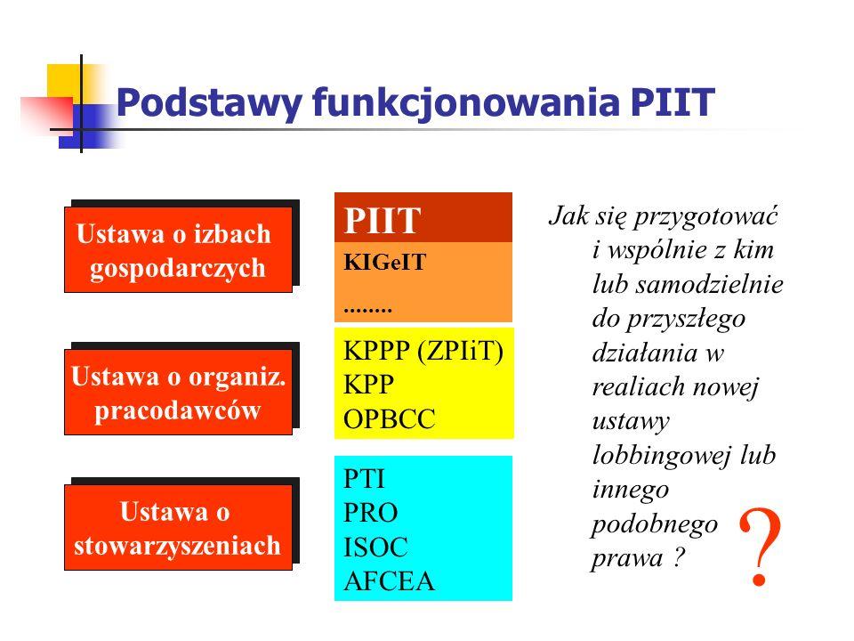 Podstawy funkcjonowania PIIT
