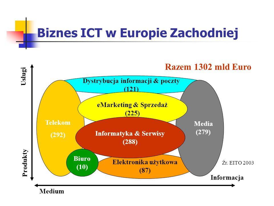 Biznes ICT w Europie Zachodniej