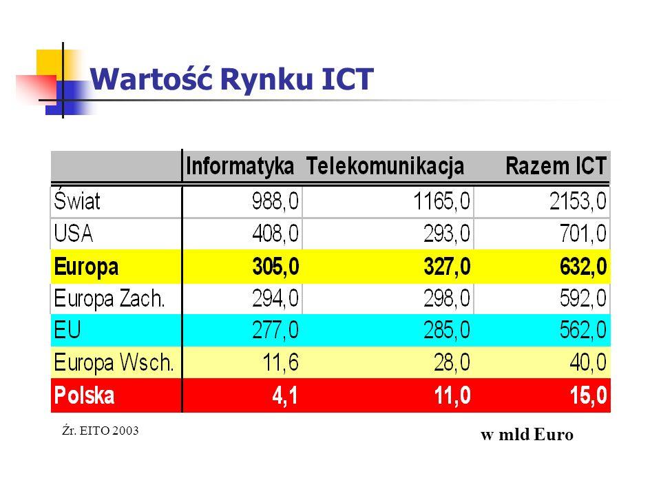 Wartość Rynku ICT Źr. EITO 2003 w mld Euro