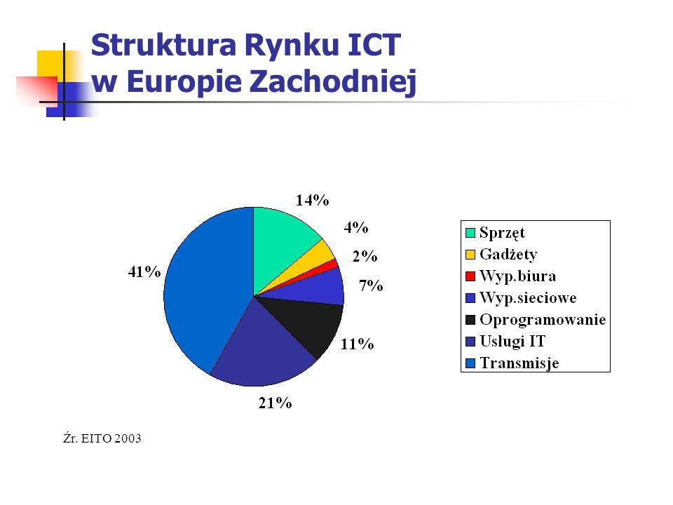 Struktura Rynku ICT w Europie Zachodniej