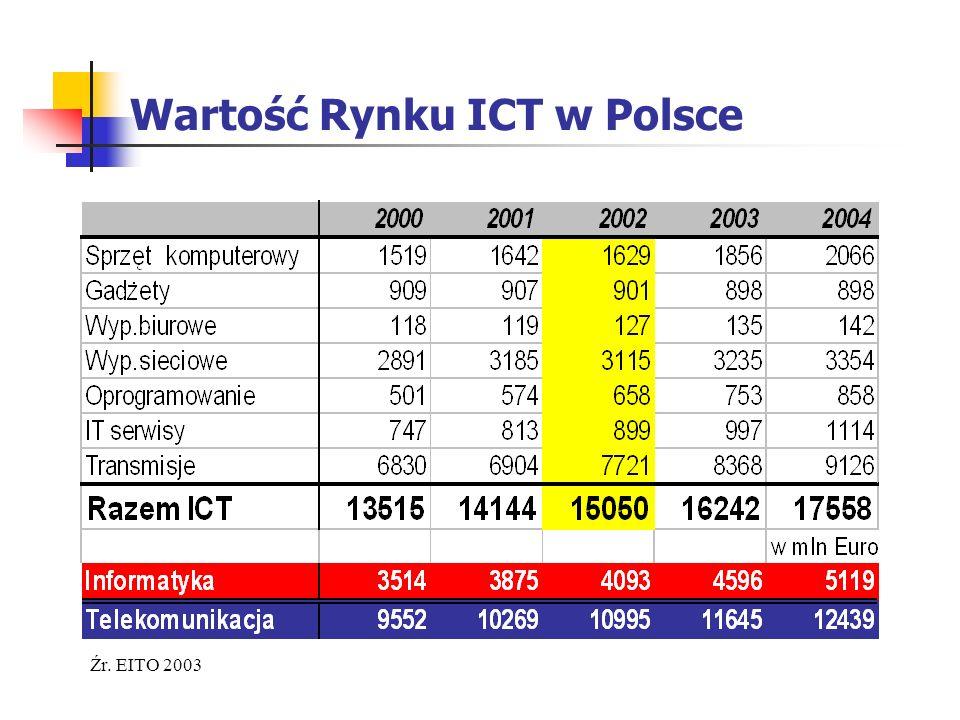 Wartość Rynku ICT w Polsce