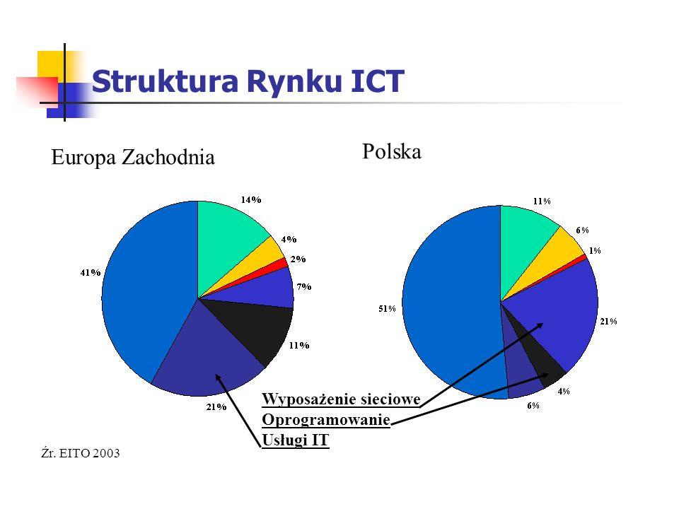 Struktura Rynku ICT Polska Europa Zachodnia Wyposażenie sieciowe