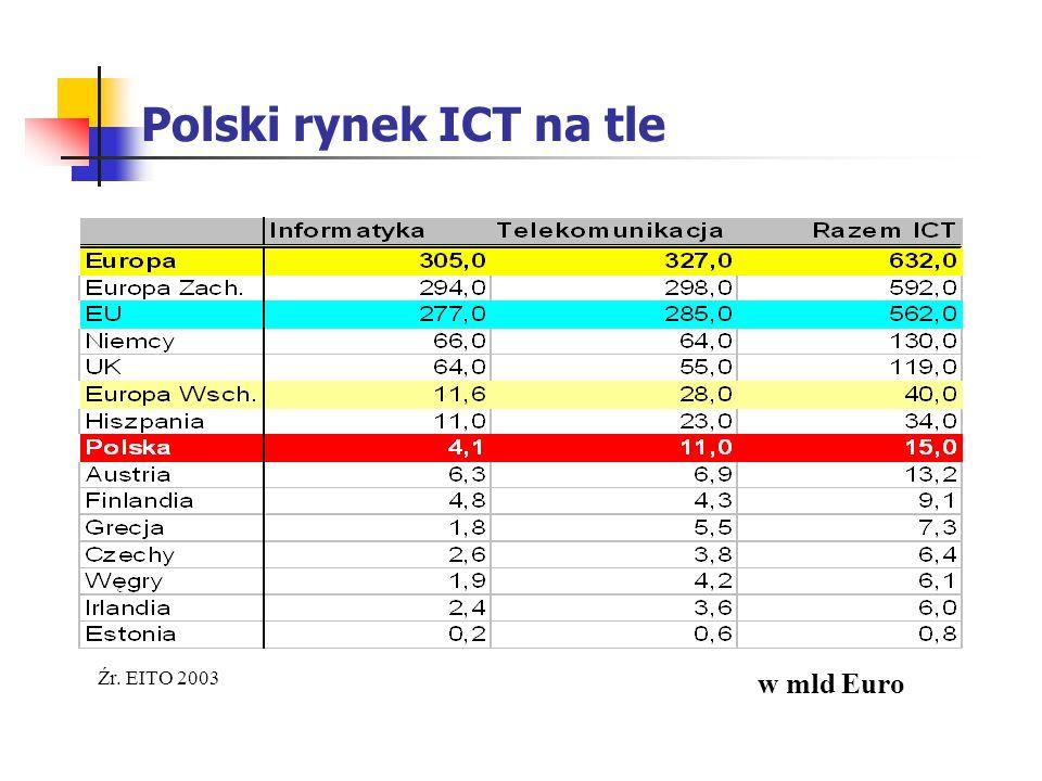 Polski rynek ICT na tle Źr. EITO 2003 w mld Euro