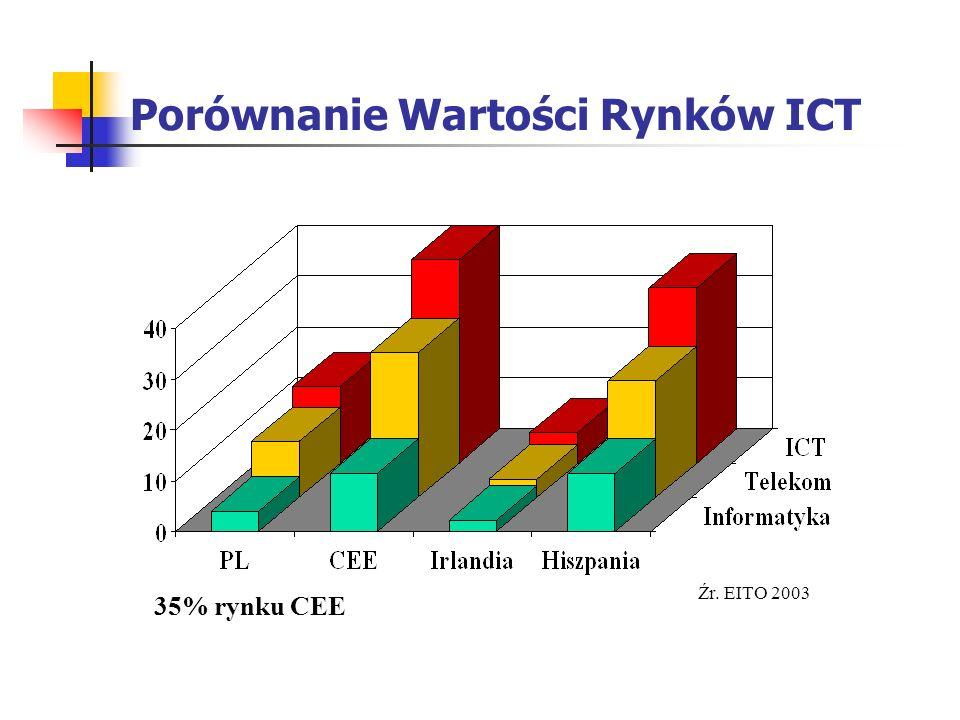 Porównanie Wartości Rynków ICT
