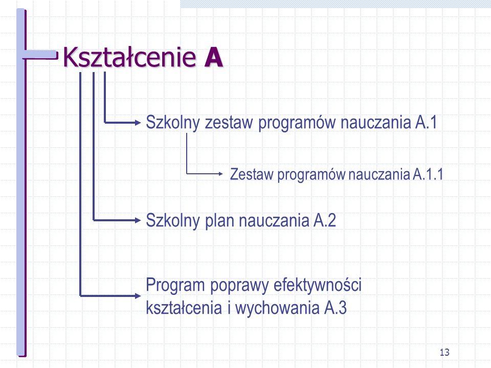 Kształcenie A Szkolny zestaw programów nauczania A.1