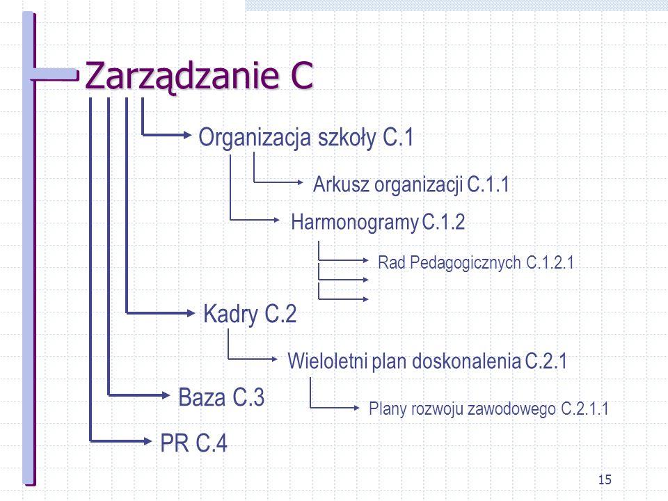 Zarządzanie C Organizacja szkoły C.1 Kadry C.2 Baza C.3 PR C.4