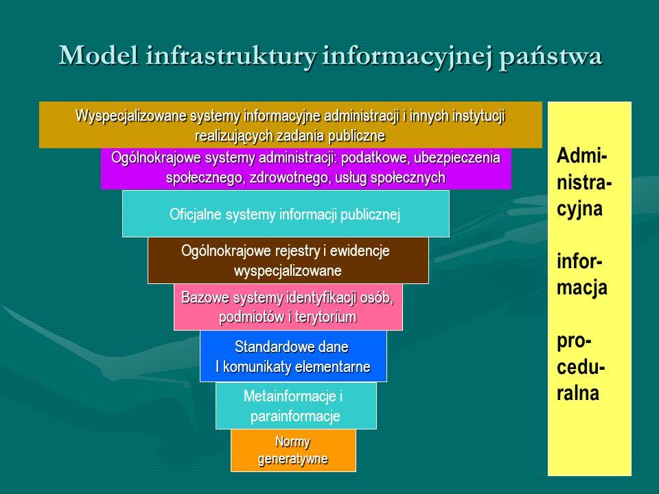 Model infrastruktury informacyjnej państwa