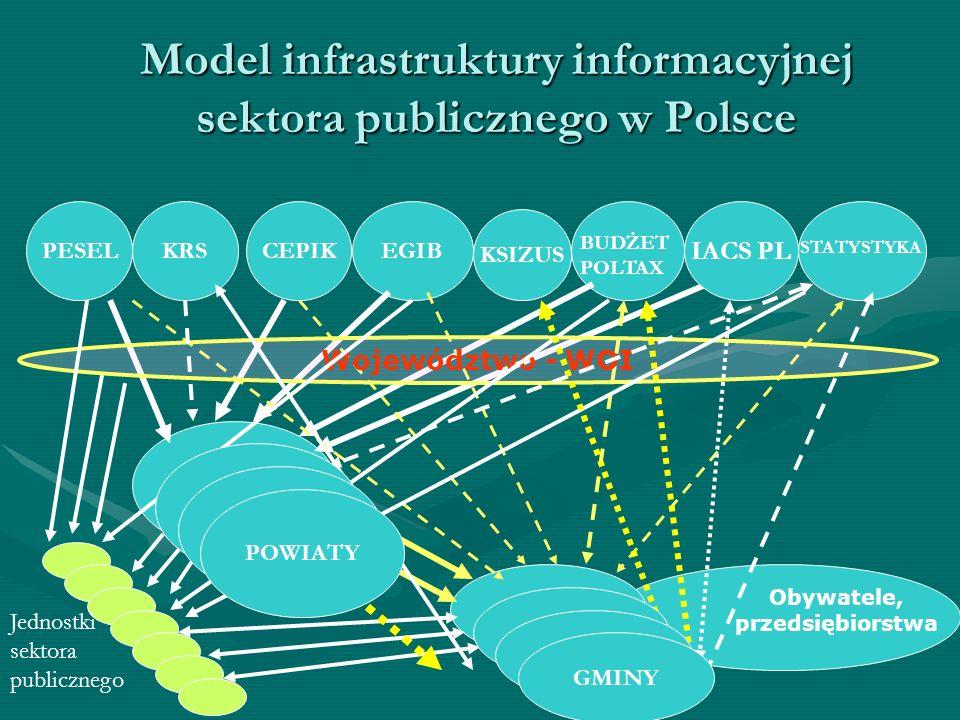 Model infrastruktury informacyjnej sektora publicznego w Polsce