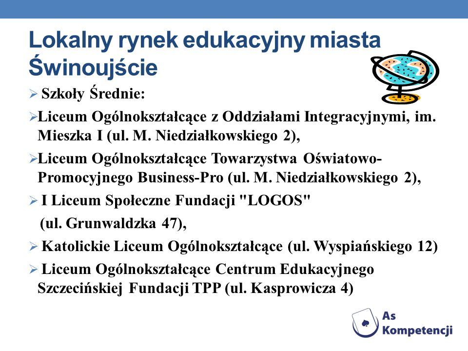 Lokalny rynek edukacyjny miasta Świnoujście