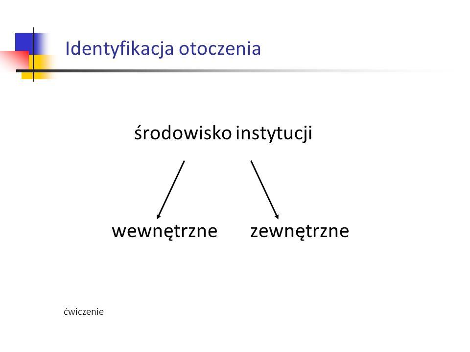 Identyfikacja otoczenia
