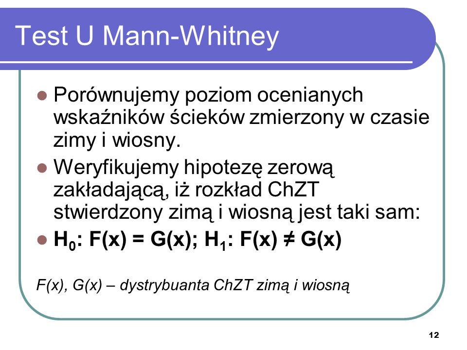 Test U Mann-WhitneyPorównujemy poziom ocenianych wskaźników ścieków zmierzony w czasie zimy i wiosny.