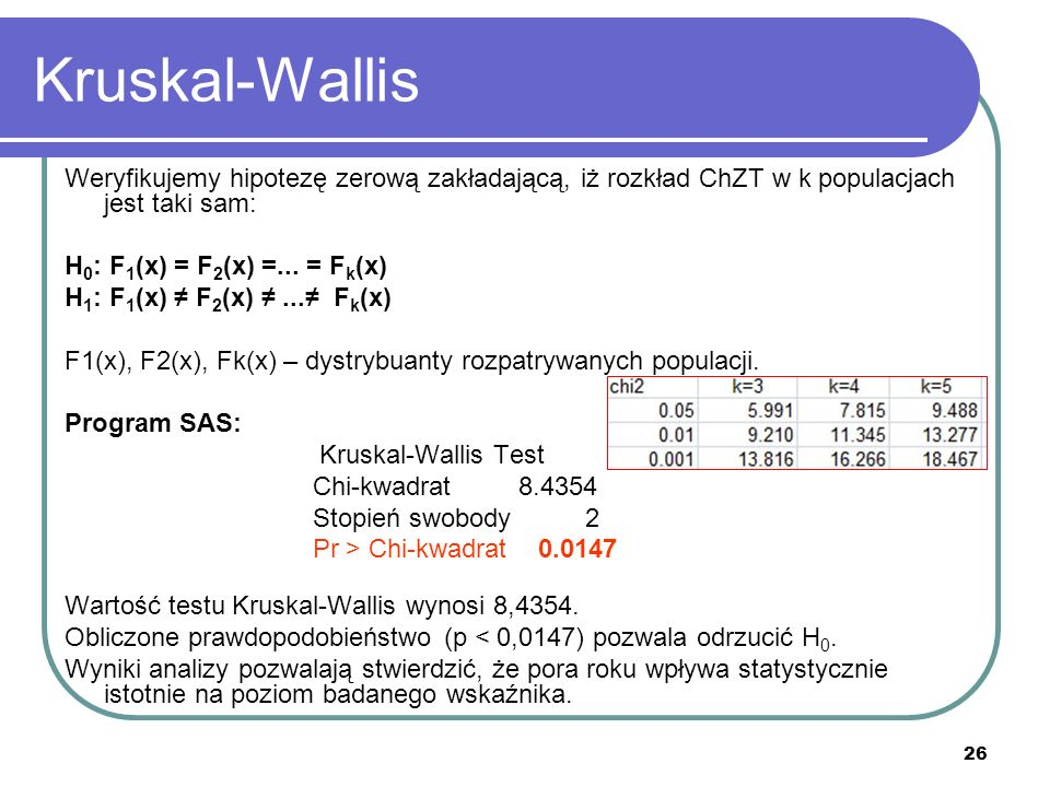 Kruskal-WallisWeryfikujemy hipotezę zerową zakładającą, iż rozkład ChZT w k populacjach jest taki sam: