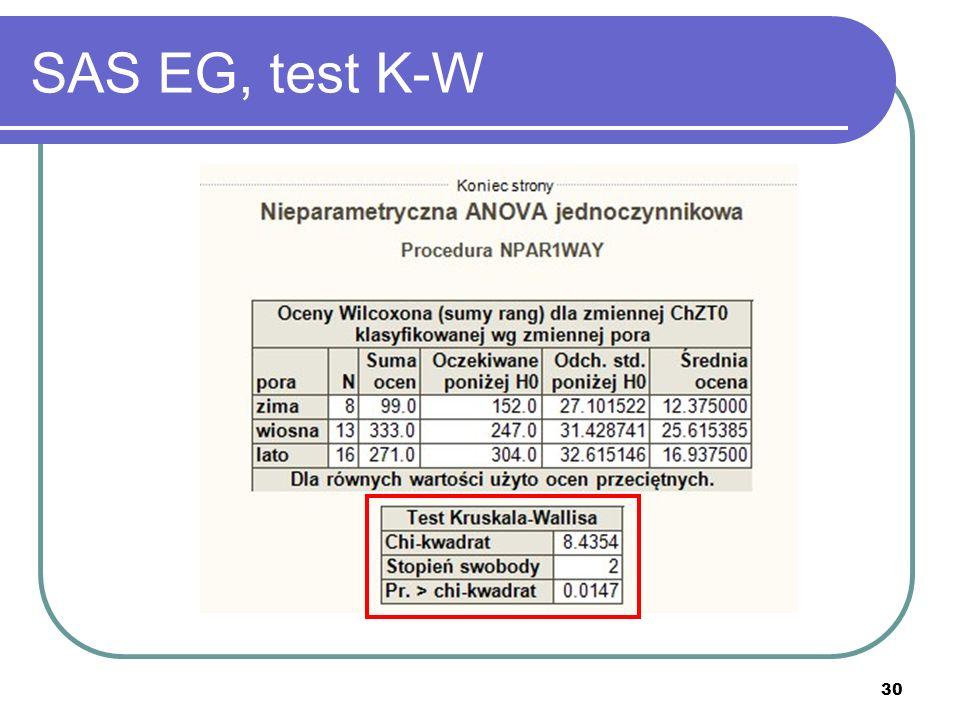SAS EG, test K-W
