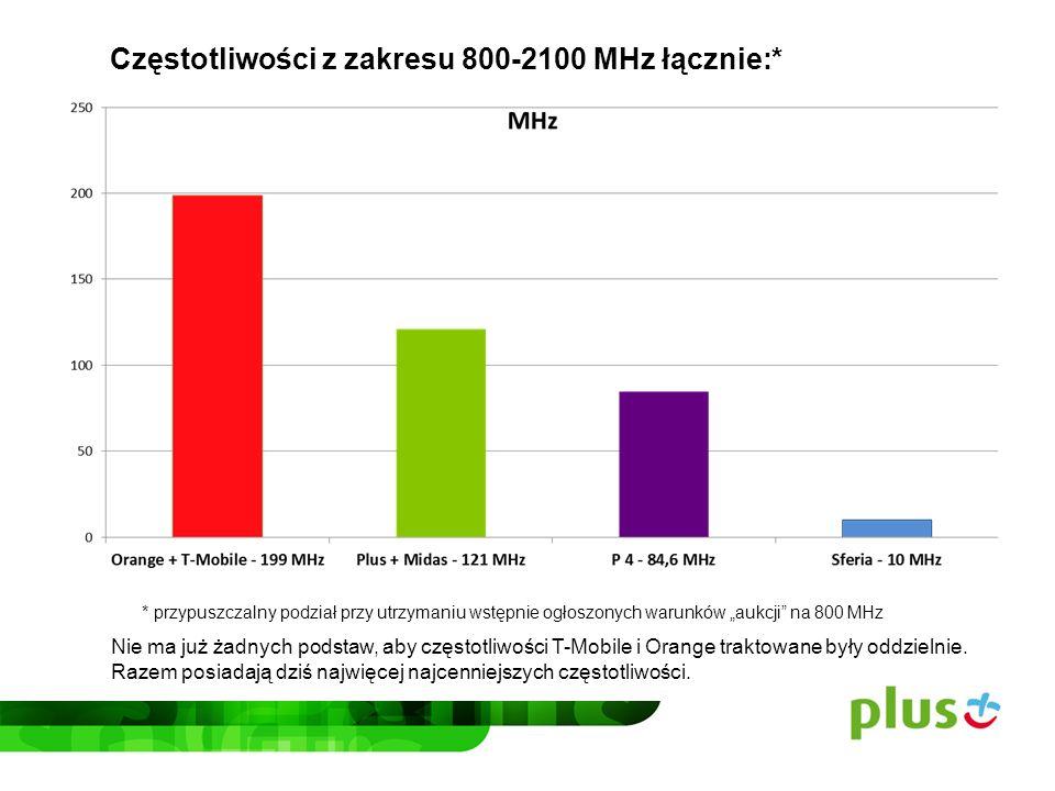 Częstotliwości z zakresu 800-2100 MHz łącznie:*