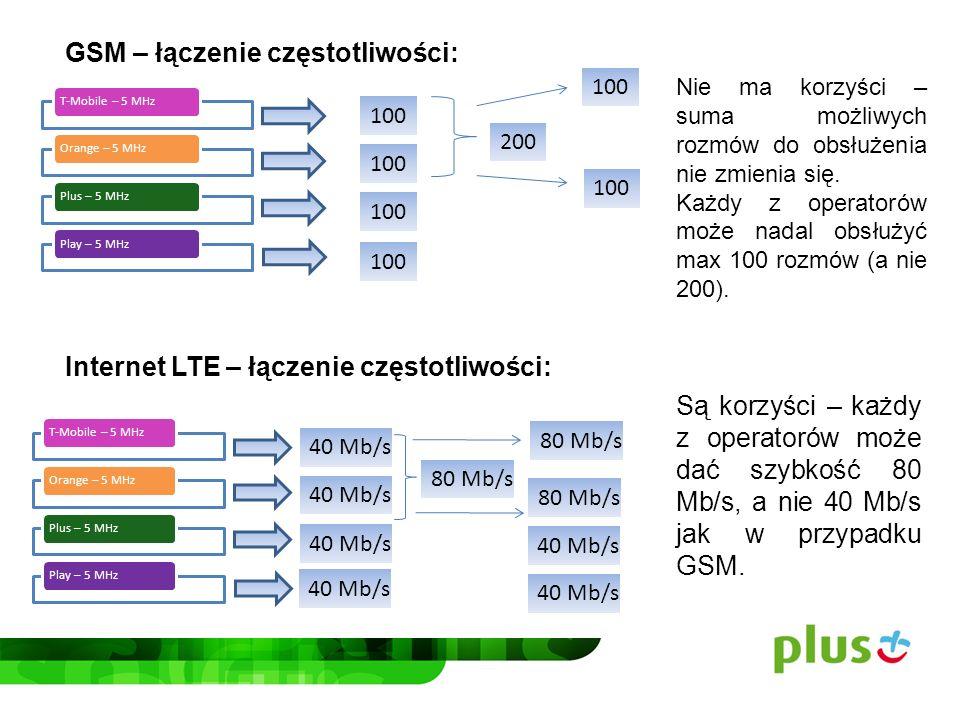 GSM – łączenie częstotliwości: