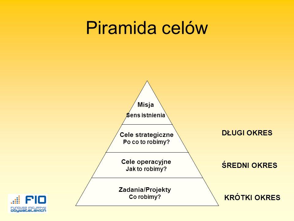 Piramida celów DŁUGI OKRES ŚREDNI OKRES KRÓTKI OKRES Misja