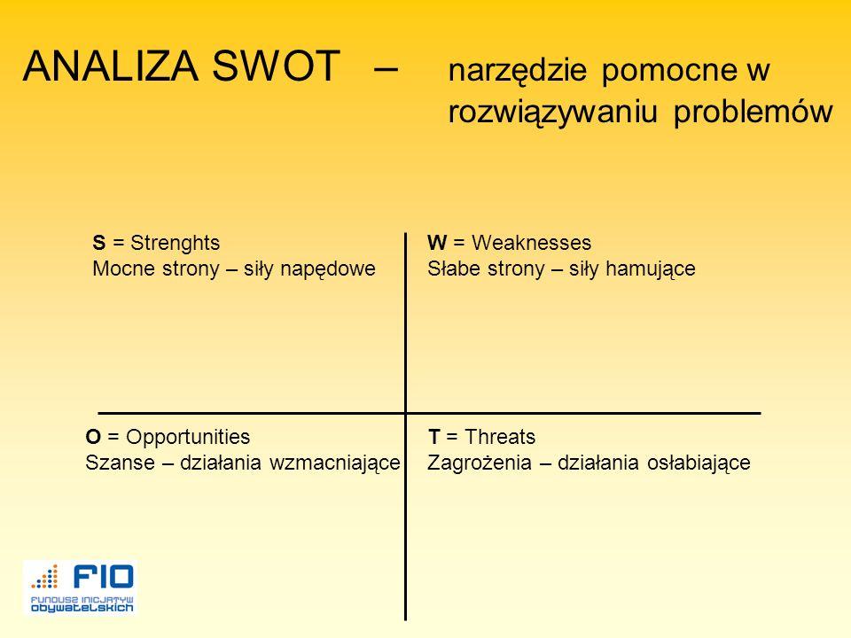 ANALIZA SWOT – narzędzie pomocne w rozwiązywaniu problemów