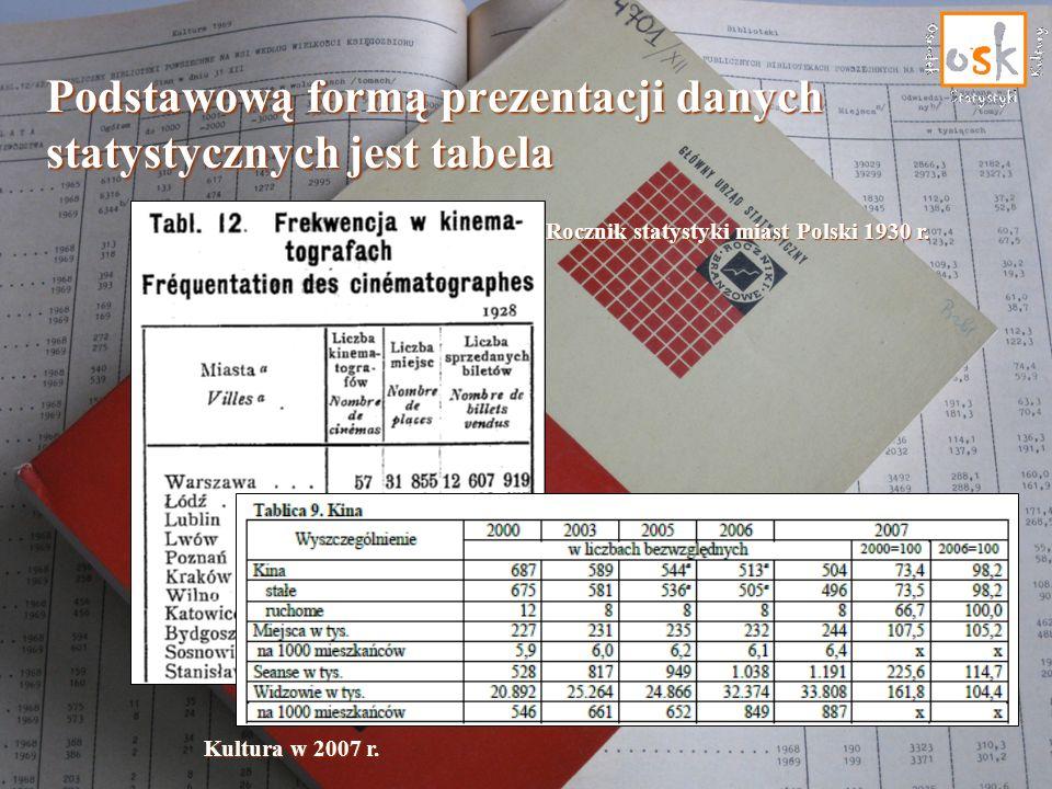 Podstawową formą prezentacji danych statystycznych jest tabela