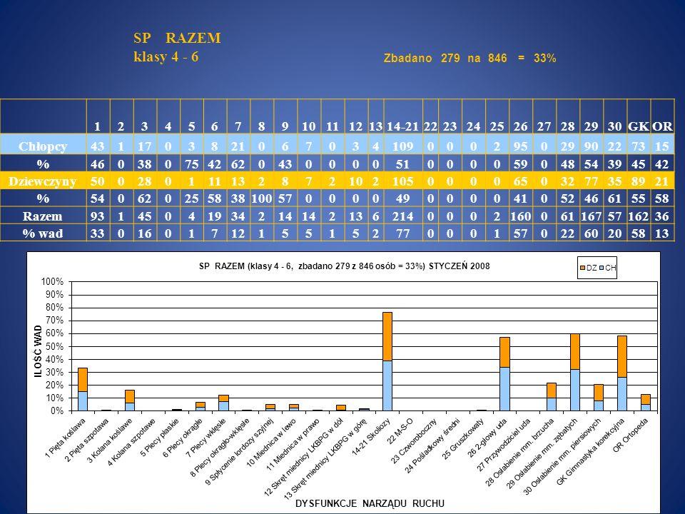 SP RAZEM klasy 4 - 6 Zbadano. 279. na. 846. = 33% 1. 2. 3. 4. 5. 6. 7. 8. 9. 10.