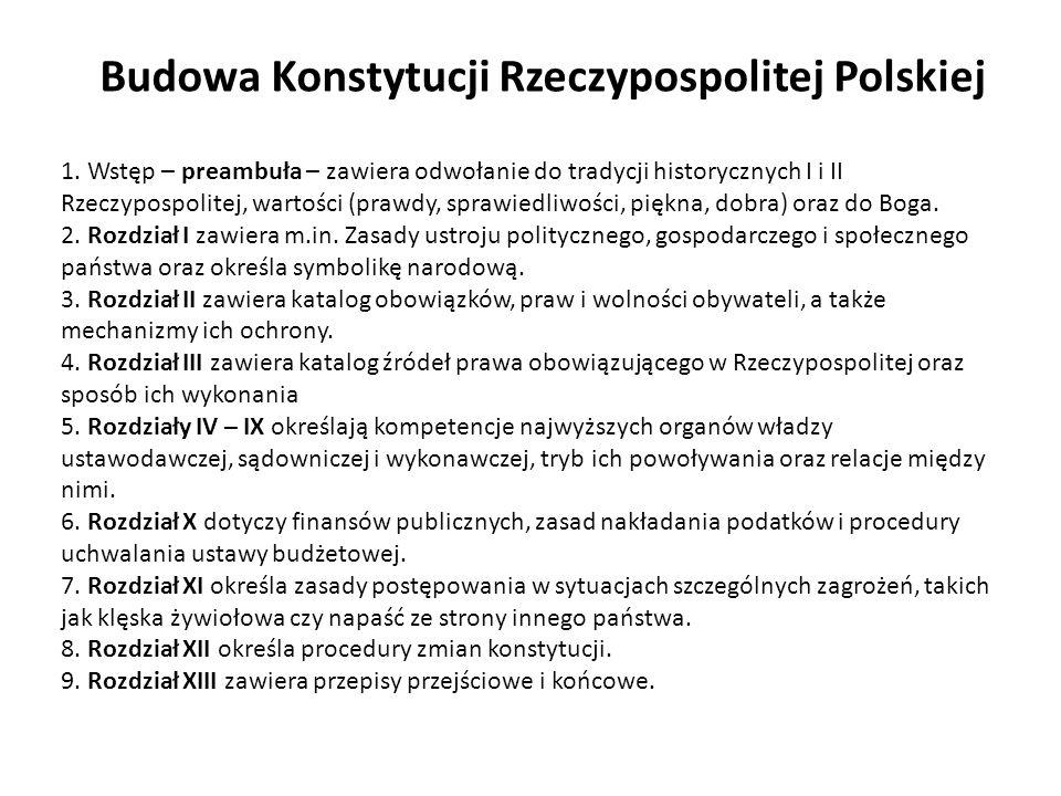 Budowa Konstytucji Rzeczypospolitej Polskiej