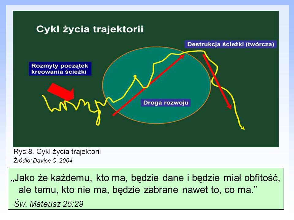 Ryc.8. Cykl życia trajektorii