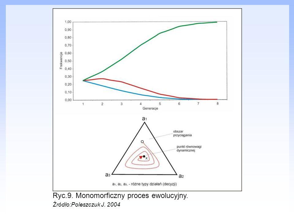 Ryc.9. Monomorficzny proces ewolucyjny.