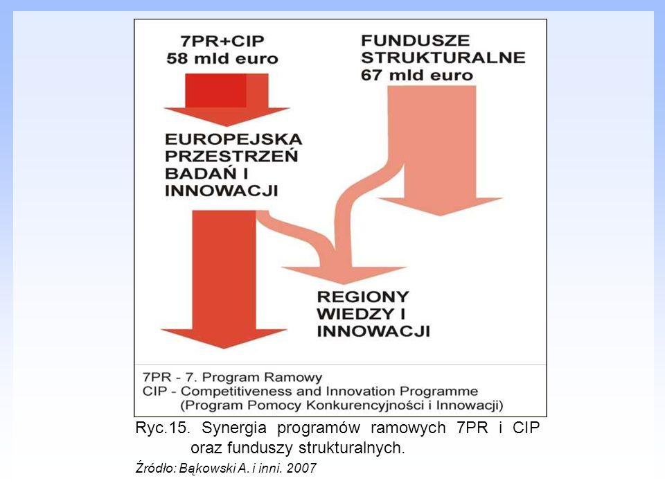 Ryc.15. Synergia programów ramowych 7PR i CIP oraz funduszy strukturalnych.