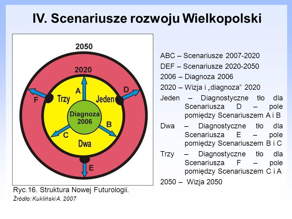 IV. Scenariusze rozwoju Wielkopolski