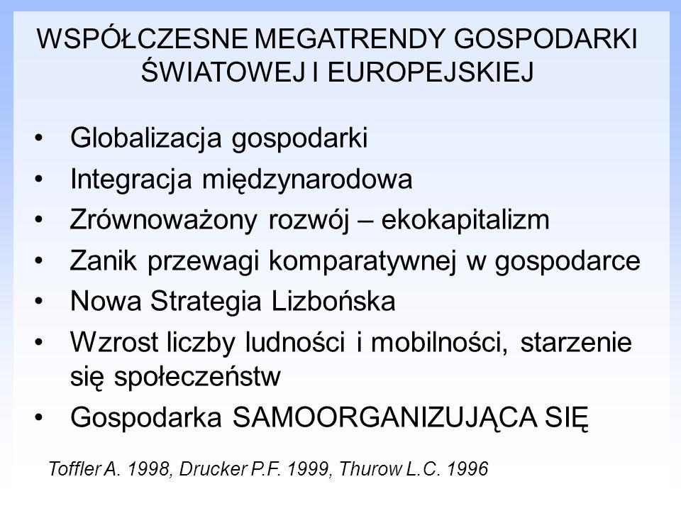 Globalizacja gospodarki Integracja międzynarodowa