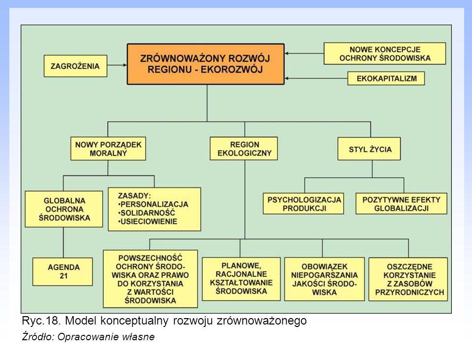 Ryc.18. Model konceptualny rozwoju zrównoważonego