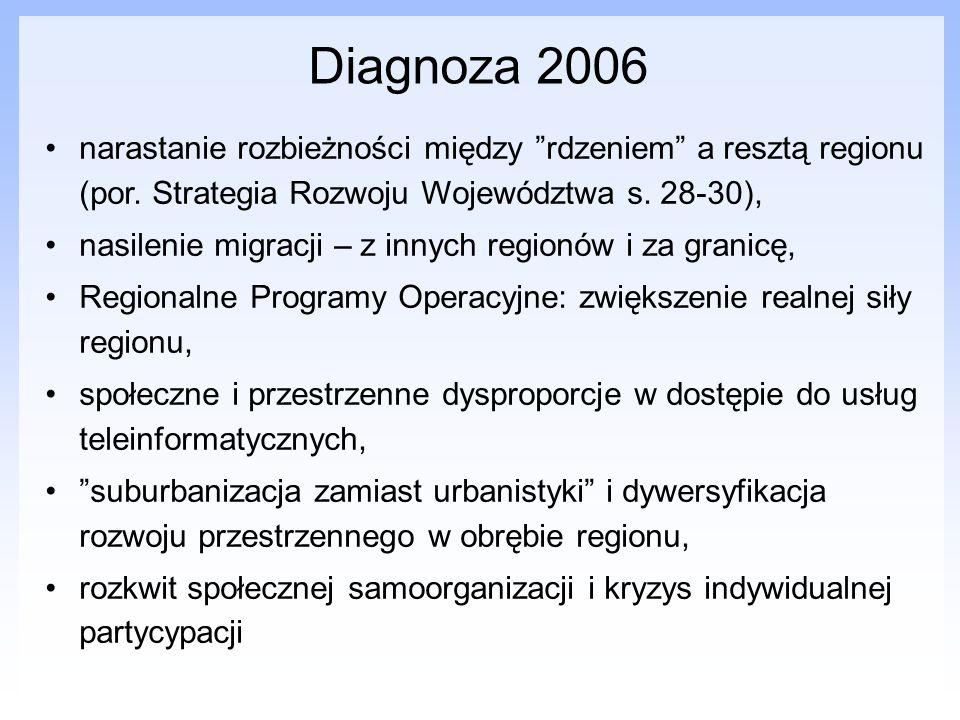 Diagnoza 2006 narastanie rozbieżności między rdzeniem a resztą regionu (por. Strategia Rozwoju Województwa s. 28-30),