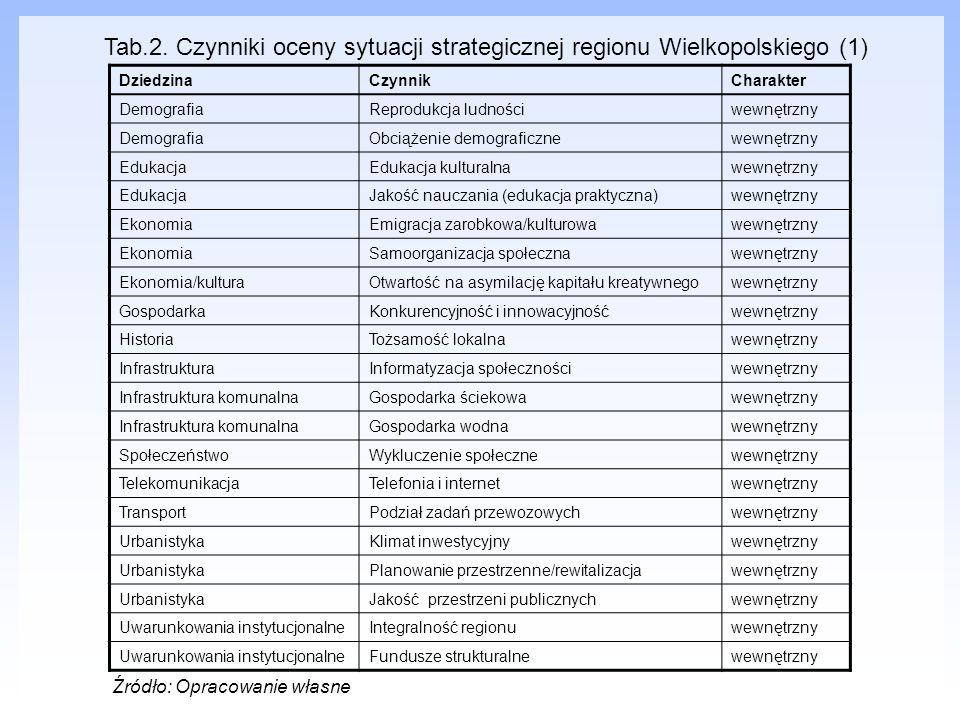 Tab.2. Czynniki oceny sytuacji strategicznej regionu Wielkopolskiego (1)