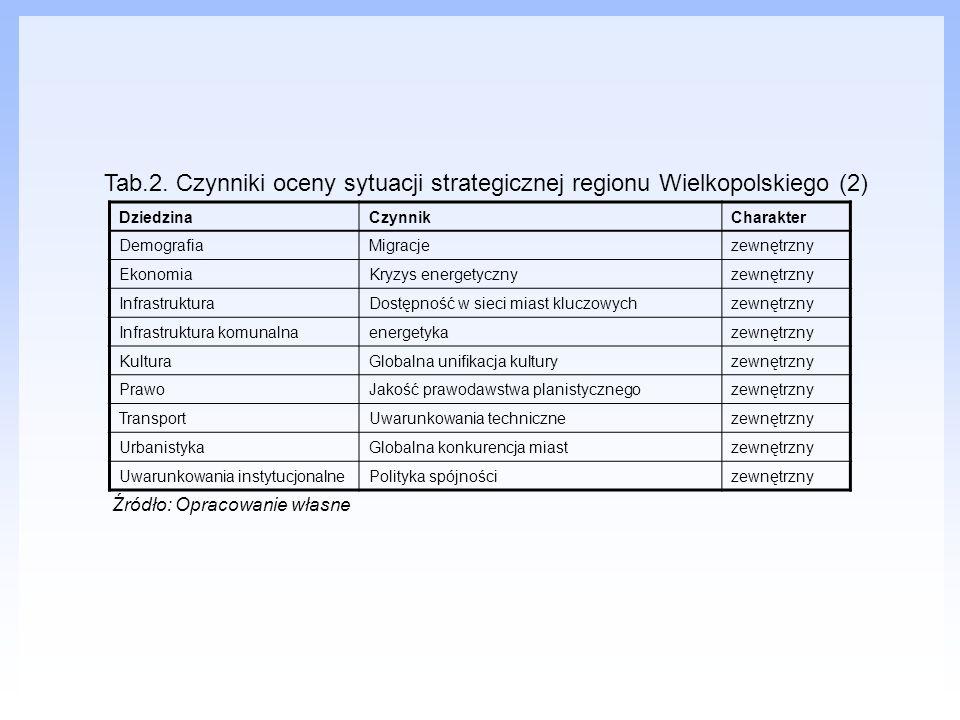 Tab.2. Czynniki oceny sytuacji strategicznej regionu Wielkopolskiego (2)