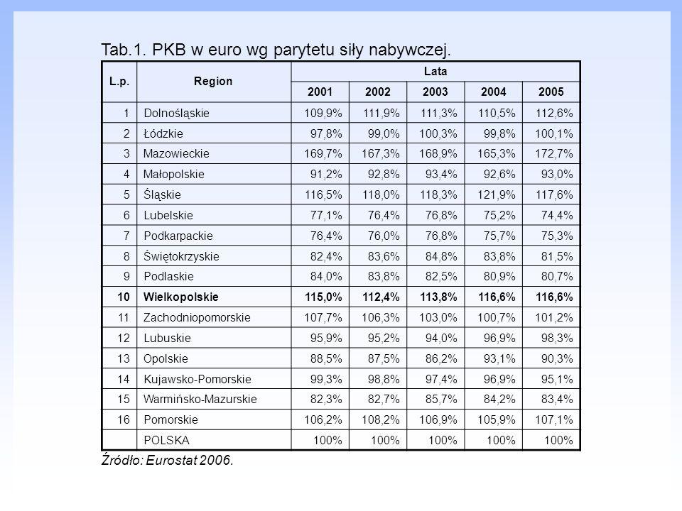 Tab.1. PKB w euro wg parytetu siły nabywczej.