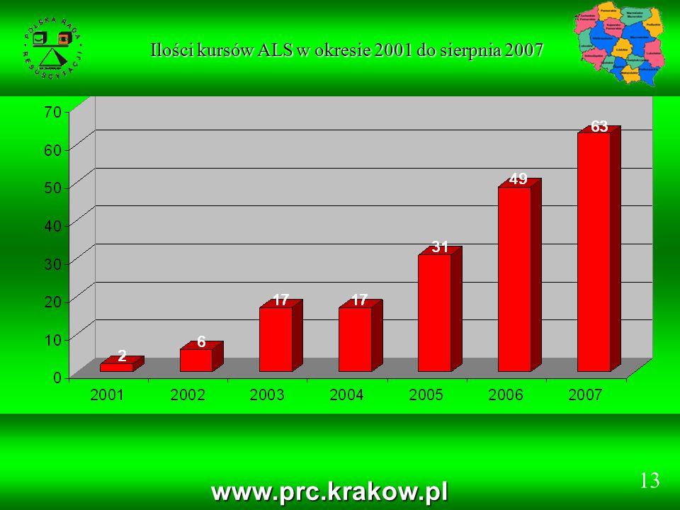 Ilości kursów ALS w okresie 2001 do sierpnia 2007