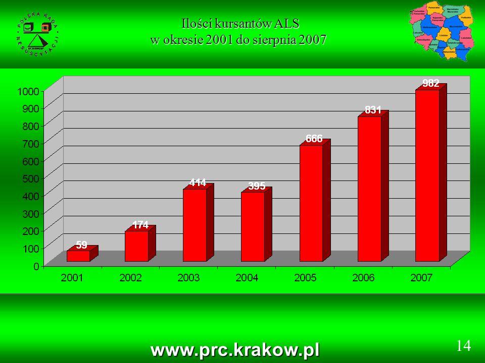 Ilości kursantów ALS w okresie 2001 do sierpnia 2007 www.prc.krakow.pl