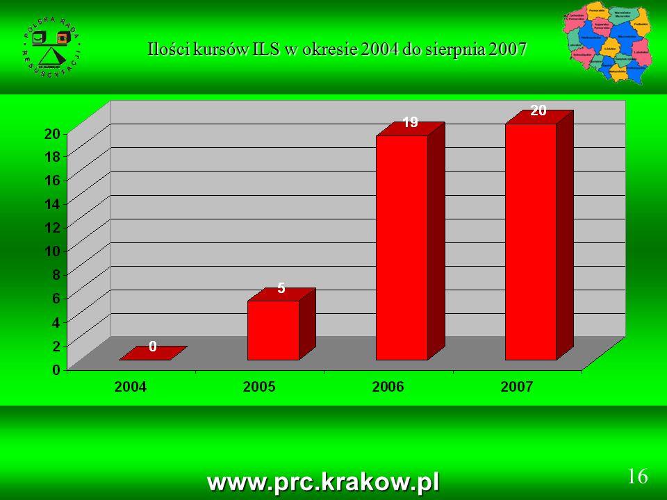 Ilości kursów ILS w okresie 2004 do sierpnia 2007