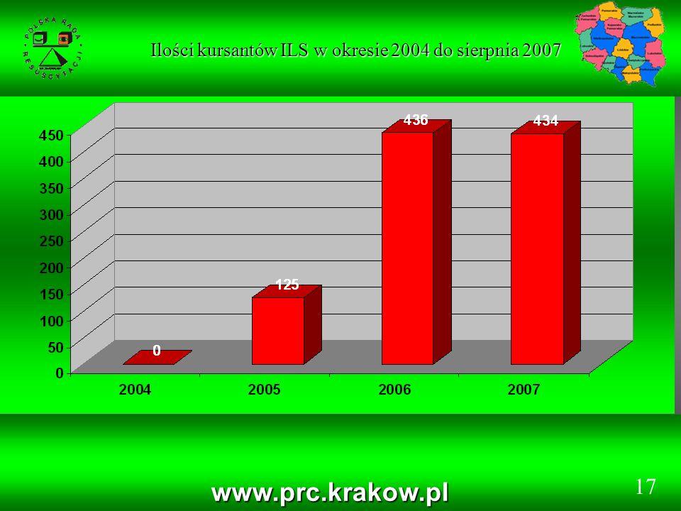 Ilości kursantów ILS w okresie 2004 do sierpnia 2007