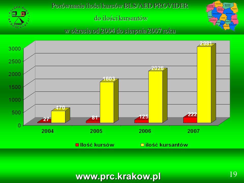 www.prc.krakow.pl Porównanie ilości kursów BLS/AED PROVIDER