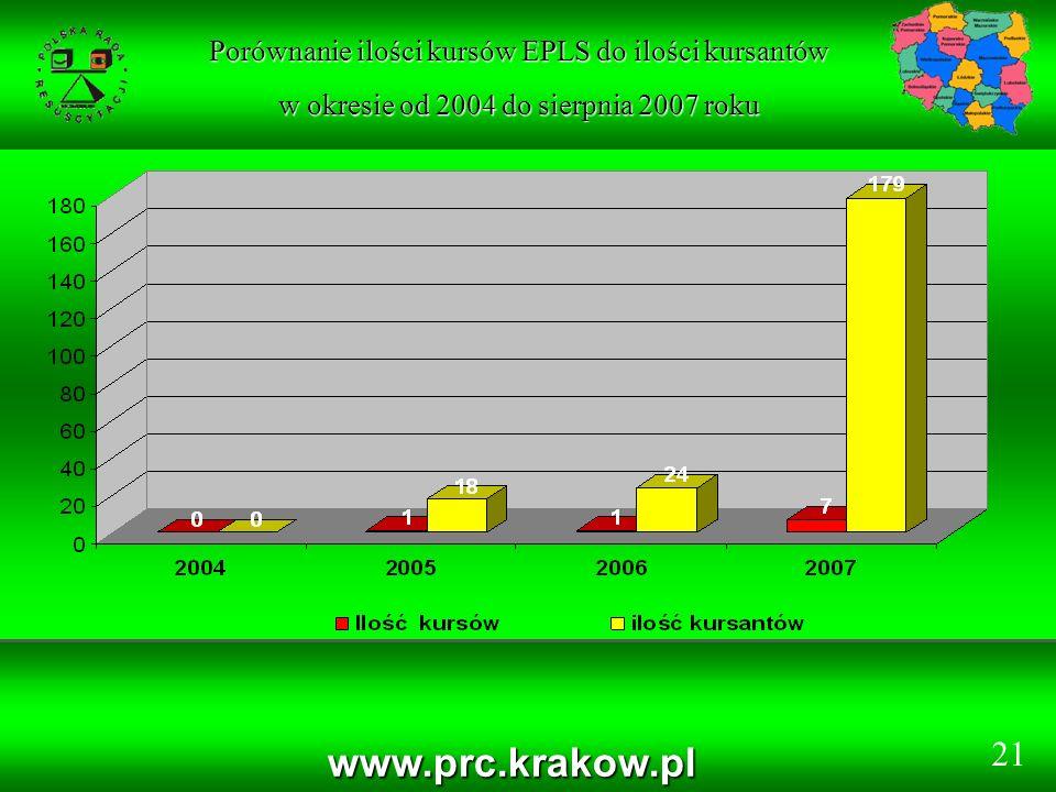 www.prc.krakow.pl Porównanie ilości kursów EPLS do ilości kursantów